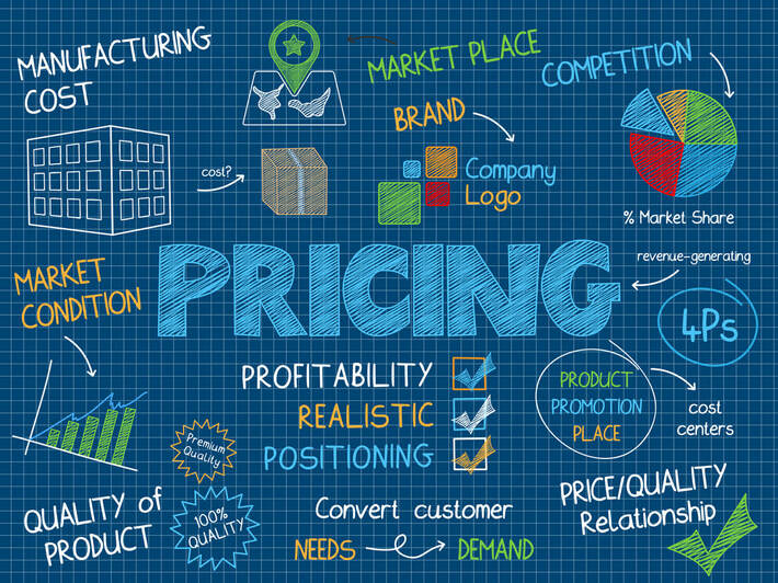 Tog Tips – The Art of Pricing